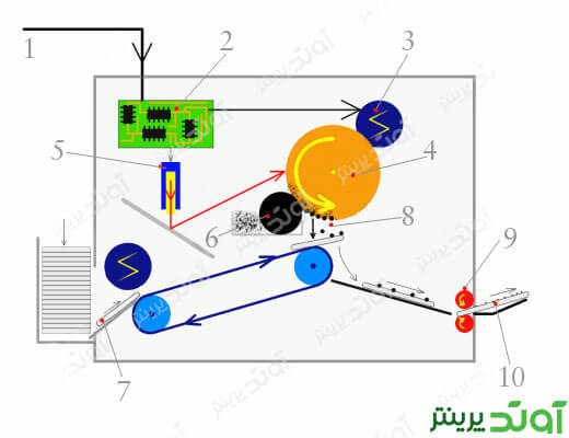 how-laser-printer-works | پرینتر لیزری چیست