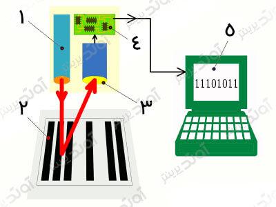 [تصویر:  barcode-scanner-1.jpg]