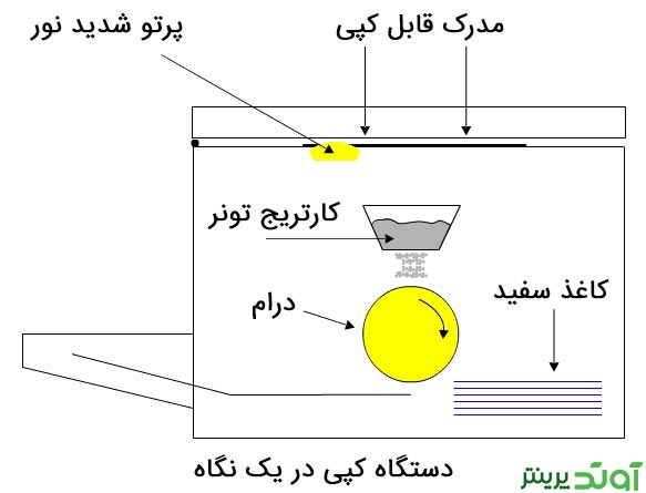 توضیحاتی مختصر در مورد دستگاه کپی