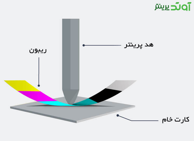 پرینترهای چاپ کارت چگونه کار می کنند؟