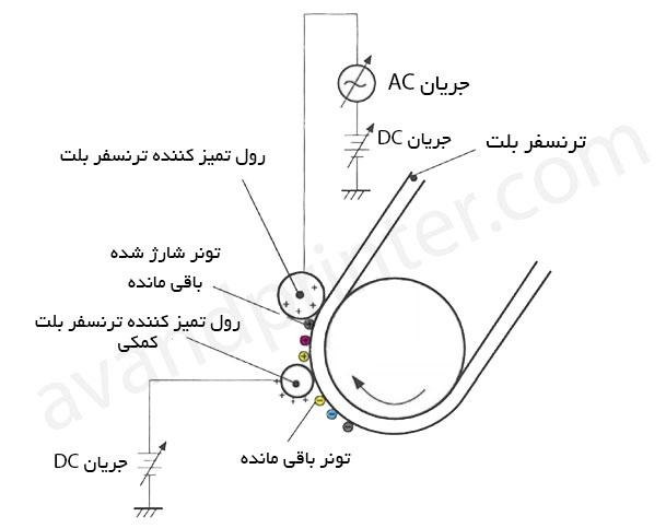 صفر تا صد کارتریج پرینترهای لیزری (بخش دوم)