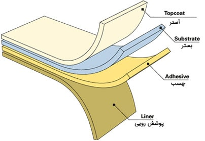 کارکرد چاپ انتقال حرارتی