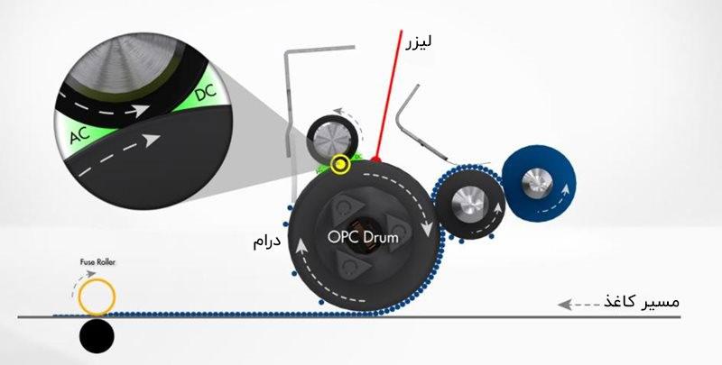 فوم رول یا رول PCR در پرینترهای لیزری چیست؟